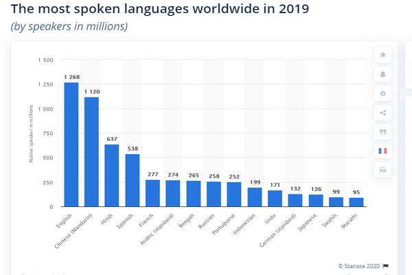 statistik penggunaan bahasa inggris di dunia 2020